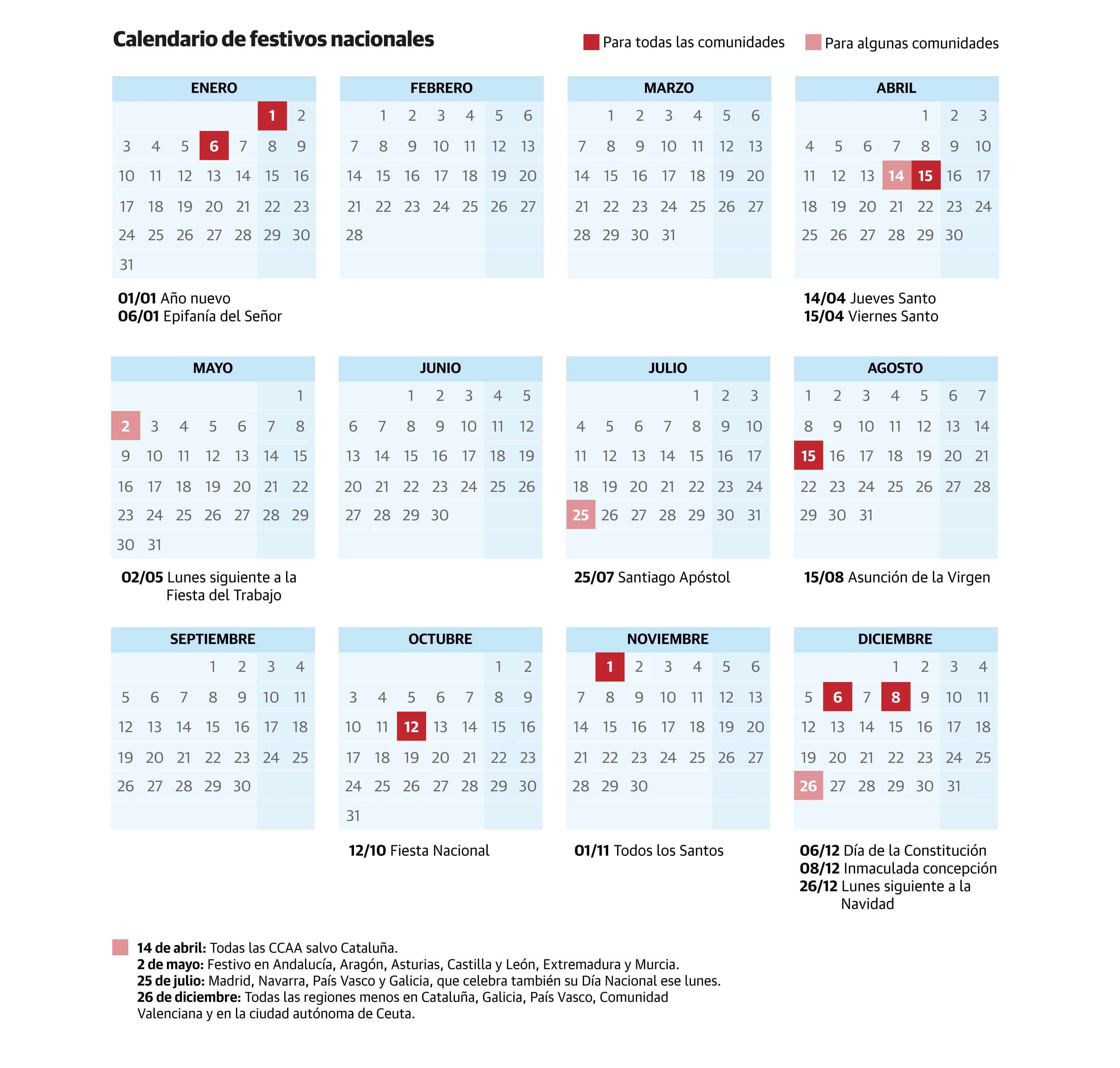 Calendario laboral de 2022: habrá ocho festivos comunes en toda España